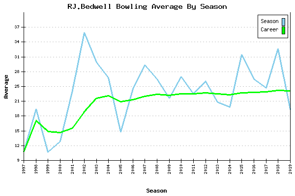 Bowling Average by Season for RJ.Bedwell
