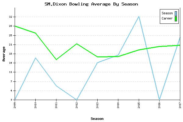Bowling Average by Season for SM.Dixon